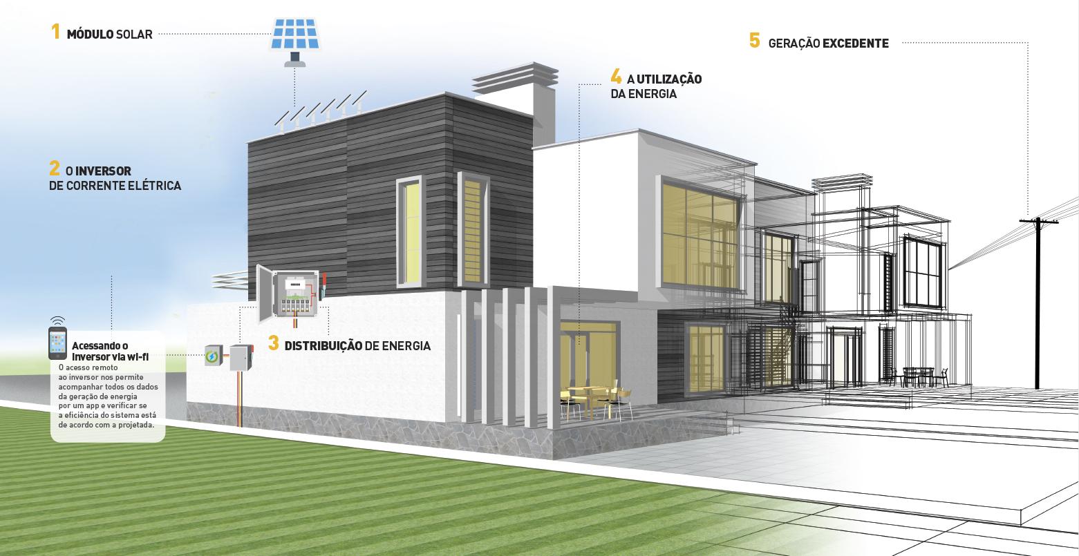 Infográfico Energia Solar em Casa